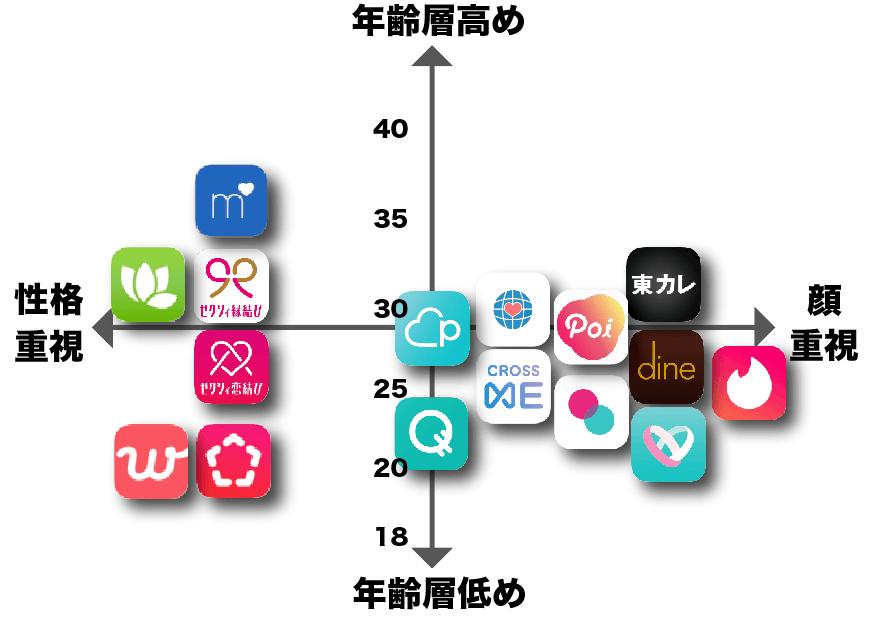 マッチングアプリ性格×顔