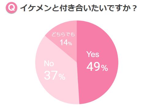 イケメン グラフ