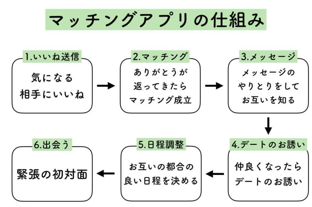 マッチングアプリの仕組み (1)