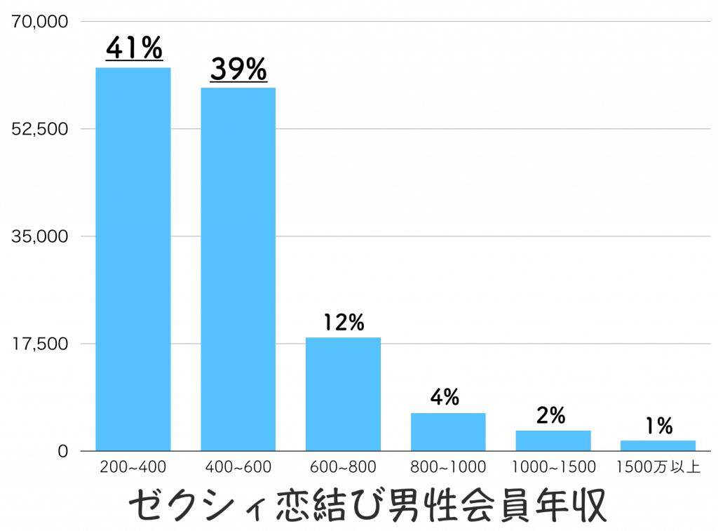 ゼクシィ恋結び 男性会員 年収
