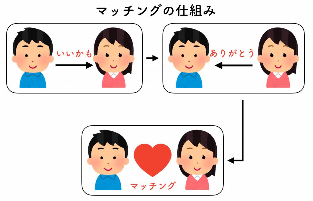 タップル誕生 マッチングの仕組み