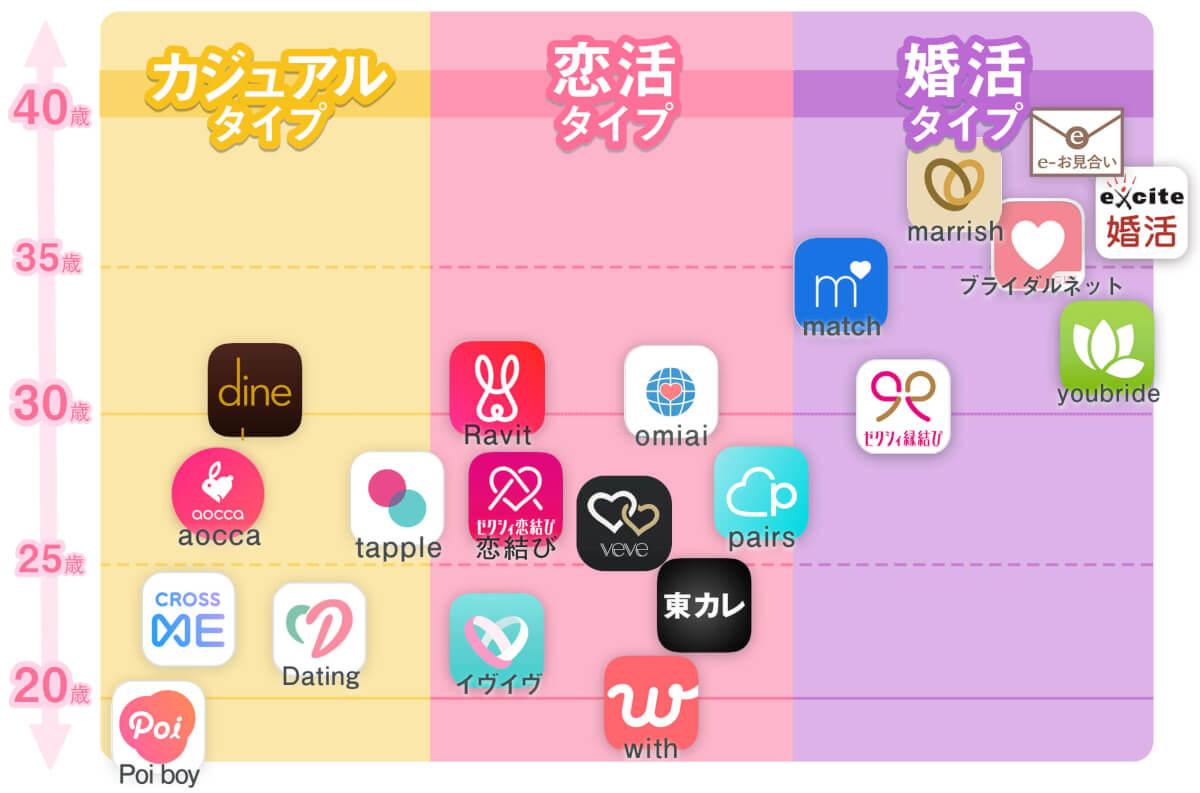 マッチングアプリの図